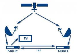 Существует множество причин для выбора компании Cardsharing-Server LLC http://cbilling.tv для заказа услуги по кардшаринг и 180 каналов в каждом пакете . В первую очередь, это быстрое и простое подключение, которое происходит всего за пару секунд в автоматическом режиме. Вы просто заходите на сайт компании, знакомитесь с услугами и тарифами и заказываете пробную версию для ее тестирования абсолютно бесплатно. Вы на деле увидите все преимущества кардшаринга и IPTV каналы от компании — при минимальных тарифах вы получите качественную услугу, причем выбор пакетов очень разнообразен и способен удовлетворить требования даже самого капризного абонента. Тест кардшаринга позволяет более точно определиться в оптимальном по качеству и цене пакету, не заплатив за это ни копейки. https://www.youtube.com/watch?v=41gR7PS6y0k